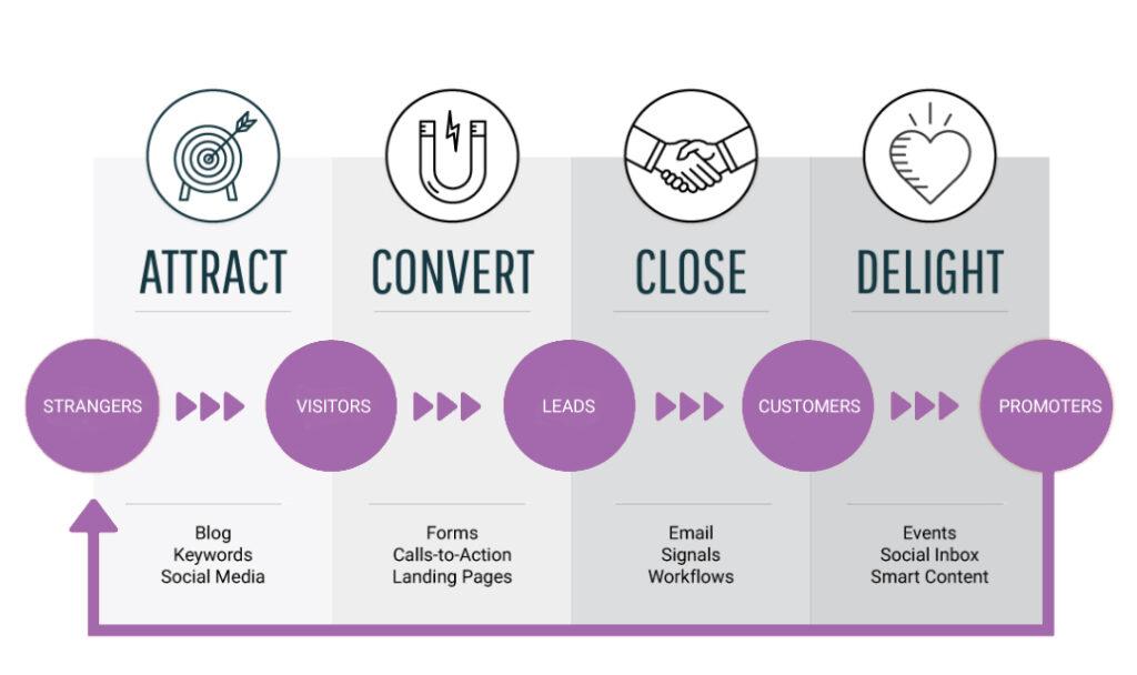 Inbound Marketing model from Hubspot