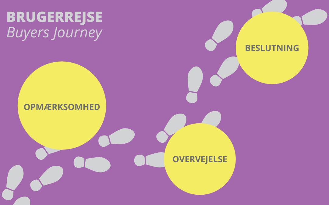 Brugerrejse - Sådan arbejder du med brugerrejsens model