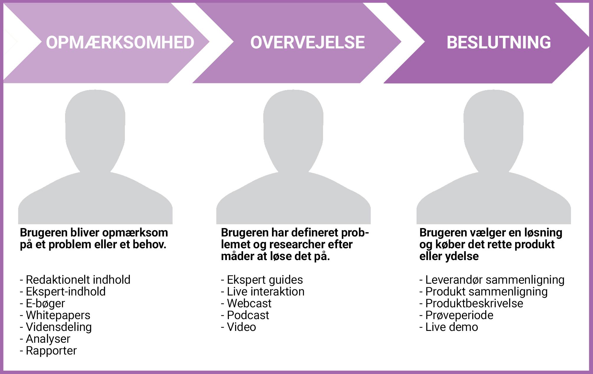 Brugerrejse har 3 stadier: Opmærksomhed, overvejelse og beslutning
